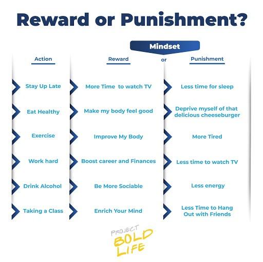 Growth Mindset Goals Reward Punishment